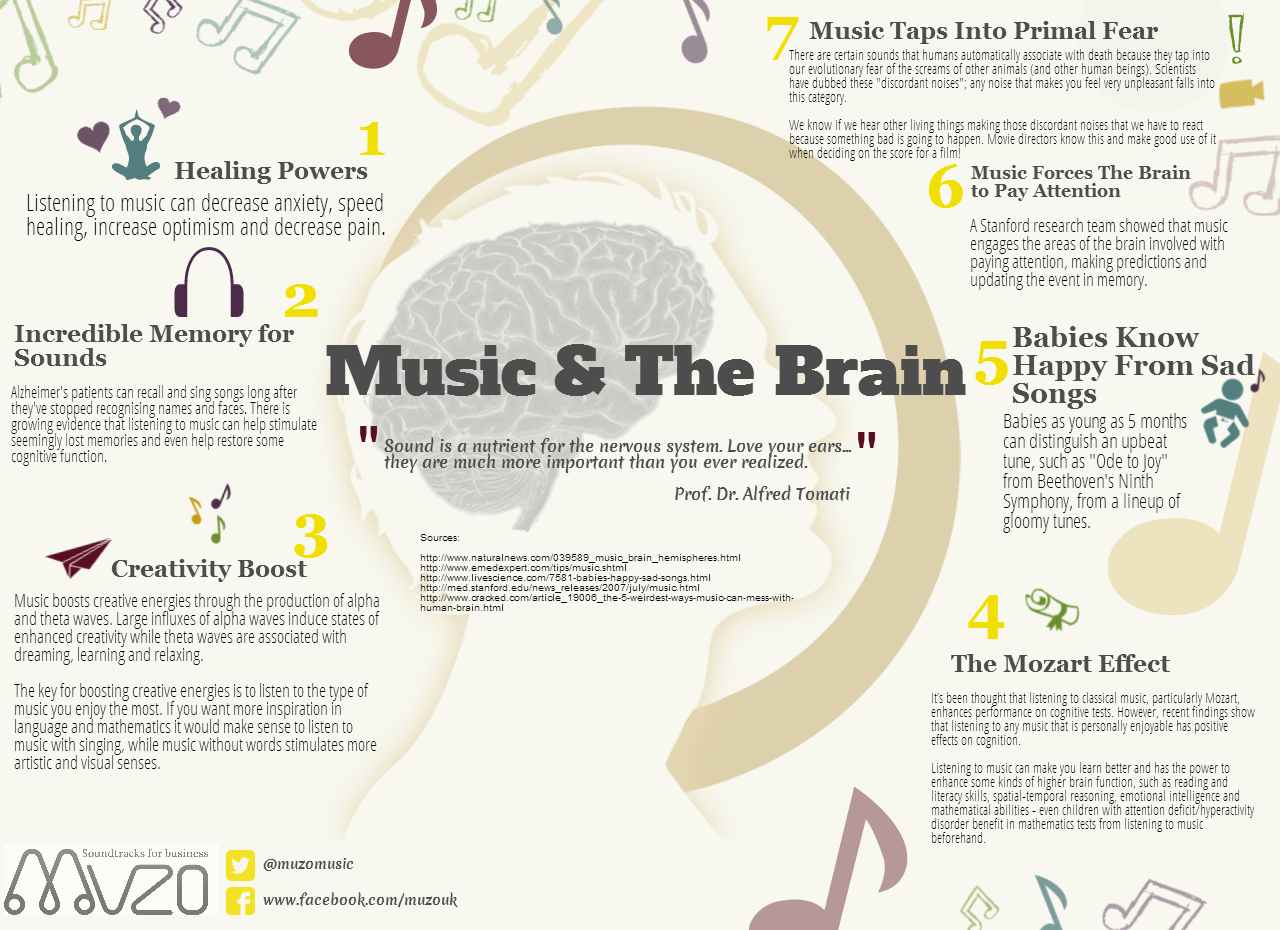 musics affect on our brains As we lie under the stars and listen to a puccini aria or tap our toes in a nightclub to some earthy jazz, we're probably not thinking about how the music affects our brains.